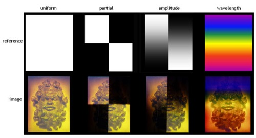 Figure 1: The projected reference waves and the resulting holographic images.