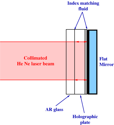 Figure 1: Recording setup used for the characterization study of the BBPan emulsions.