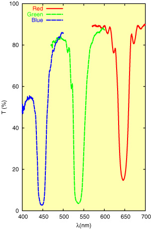 Figure 5: Transmission spectra corresponding to the three single wavelength holographic reflection gratings with maximum DE recorded on three BBVPan plates.