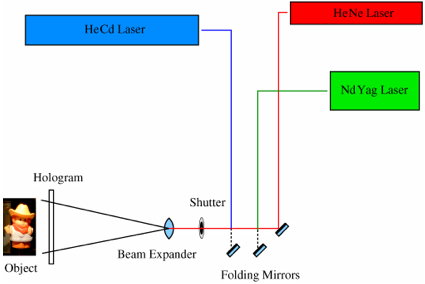 Figure 2: Recording setup used for the diffuse object color hologram study of the BBPan emulsions.